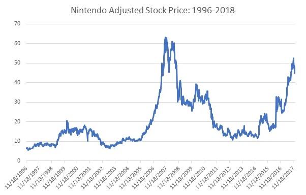 Nintendo Switch Forecasts