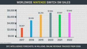 Nintendo Switch Software Forecast