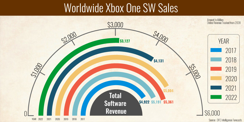 Microsoft Xbox One Sales Forecast