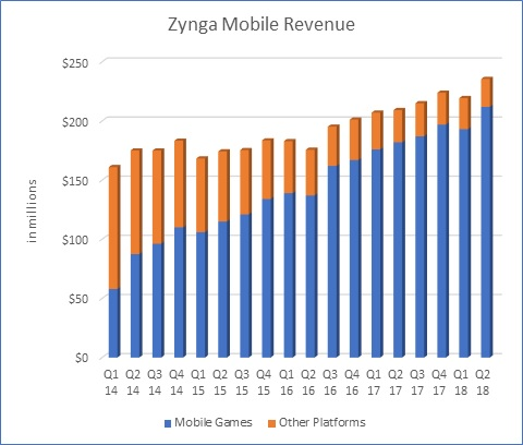 Zynga Mobile Game Market Revenue