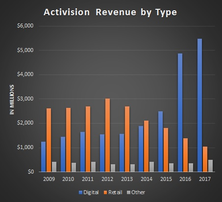 Activision Blizzard Revenue