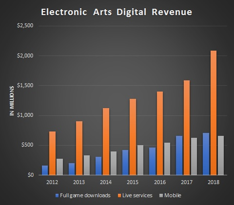 Electronic Arts Revenue