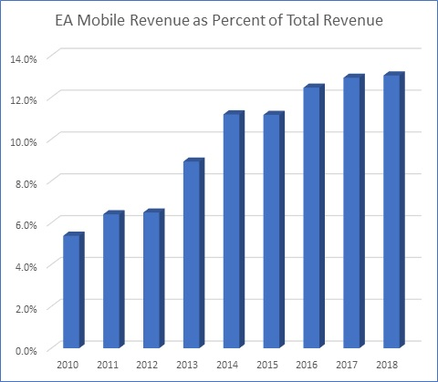Electronic Arts Mobile revenue