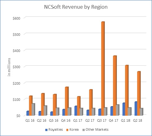 NCSoft South Korea Revenue