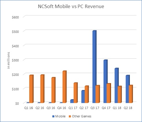 NCSoft Mobile Game Success