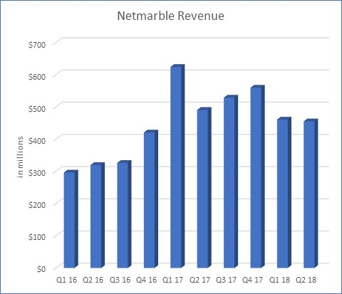 Netmarble Revenue