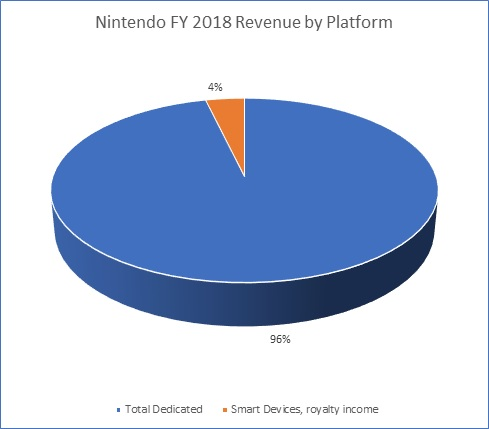 Nintendo Mobile Revenue