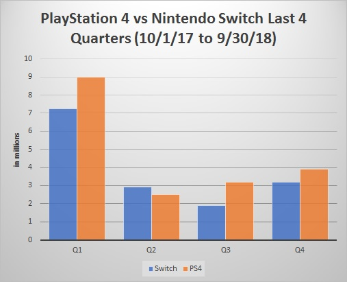 Sony and Nintendo market value