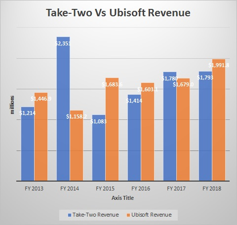 Ubisoft Versus Take-Two Interactive
