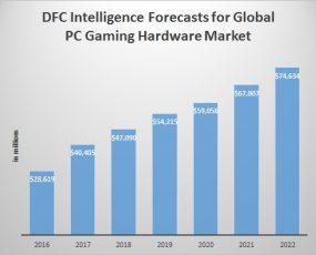 PC Game Hardware Forecast