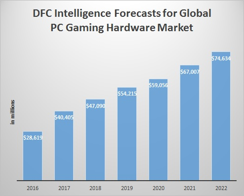 Market for High-End PC Game Hardware Grows 40% in 2017 to $40 Billion