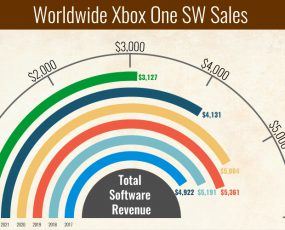 Microsoft Xbox One Sales Forecast