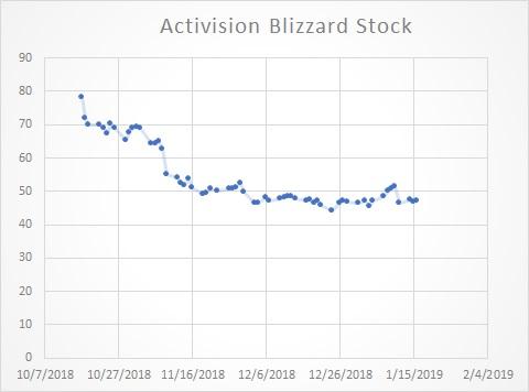 Destiny of Activision