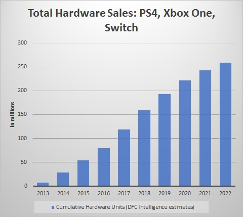 Video Game Console Sales