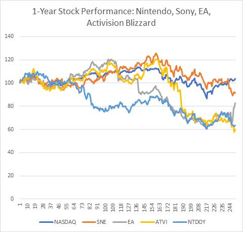 Fortnite Game Company Stock
