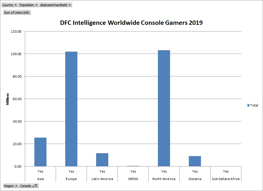 Worldwide Video Game Consumers