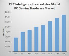 PC game hardware spending
