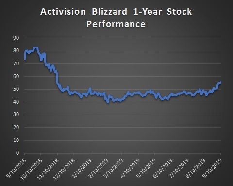 World of Warcraft Classic Sales