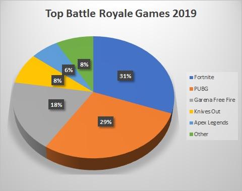 Battle Royale Game Revenue to Hit $7 Billion