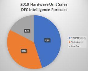 Nintendo Switch hardware sales forecast