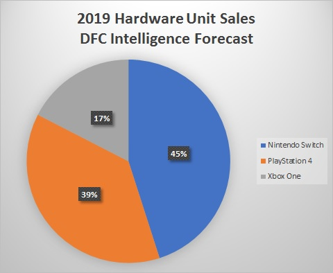 Nintendo Switch hardware sales forecast