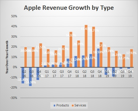 Will Apple Dominate the Video Game Business?