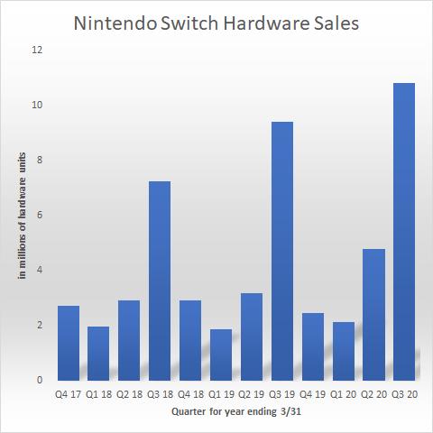 Nintendo Sales Strong/ Stock Drops