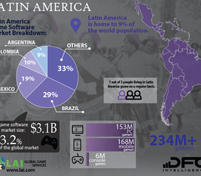 Latin America Game Market Archives - DFC Dossier