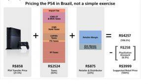 PlayStation 4 Brazil