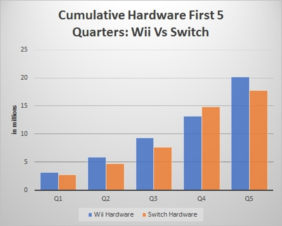 Nintendo Switch Sales Sales Weaker than Wii in First Year