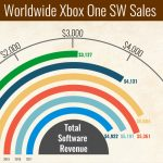 Microsoft Xbox One Software