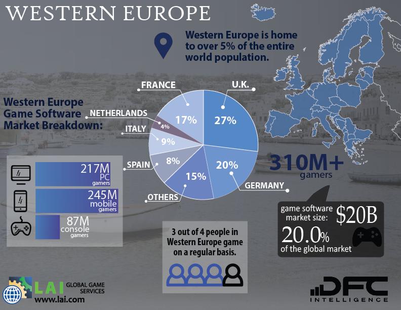 Western Europe Video Game Software Breakdown