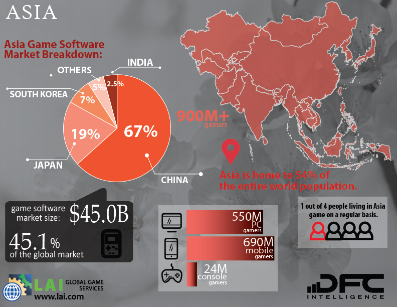 Asia Video Game Market Breakdown