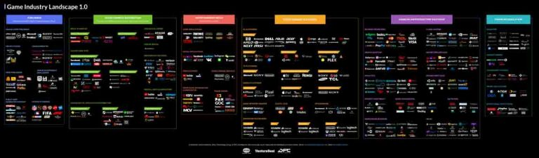 The Landscape of the $150 Billion Video Game Industry
