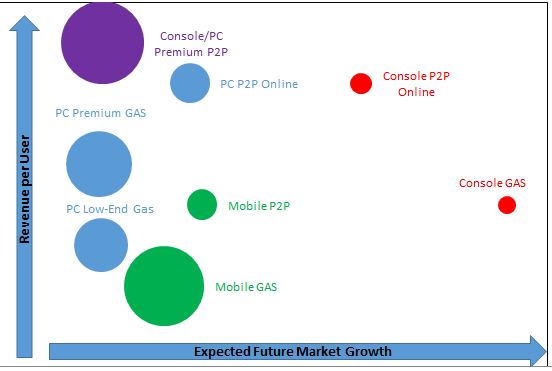 Forecasting New Video Game Platforms and Market Opportunities