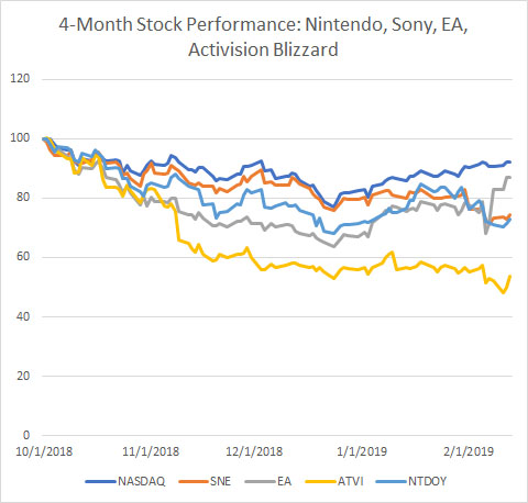 Is Fortnite Killing Game Company Stocks?