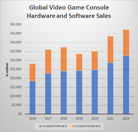 Online Console Video Game Sales Expected to Pass Packaged Sales in 2019