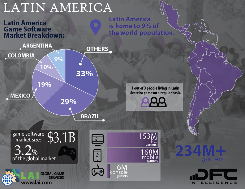 Latin American Gamers Love Steam, Twitch and YouTube