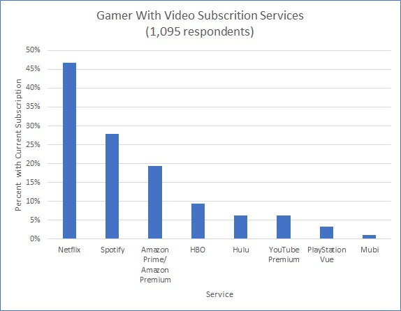 Gamers are Big on Netflix and Spotify Subscription Services
