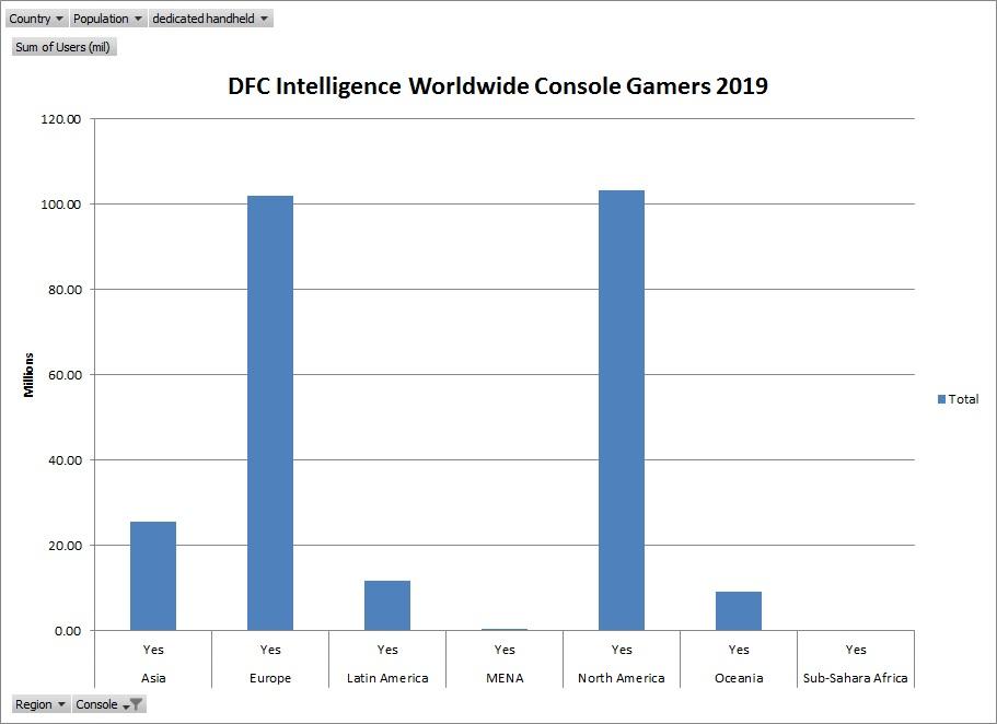 Video Game Consumer Segmentation