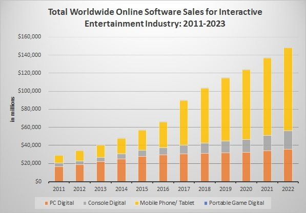 DFC Intelligence Forecasts Global Video Game Market Spending to Reach $250 Billion in 2023