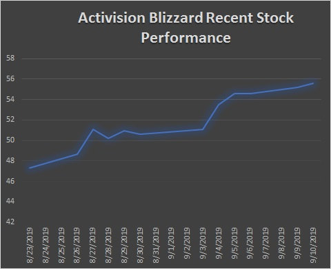 Activision Blizzard Sees Success with World of Warcraft Classic Sales
