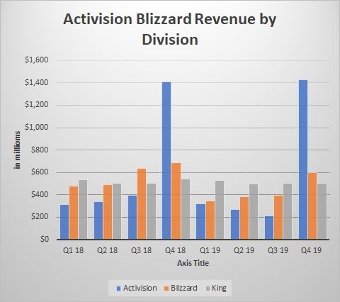 Activision Blizzard Removes Games from GeForce Now