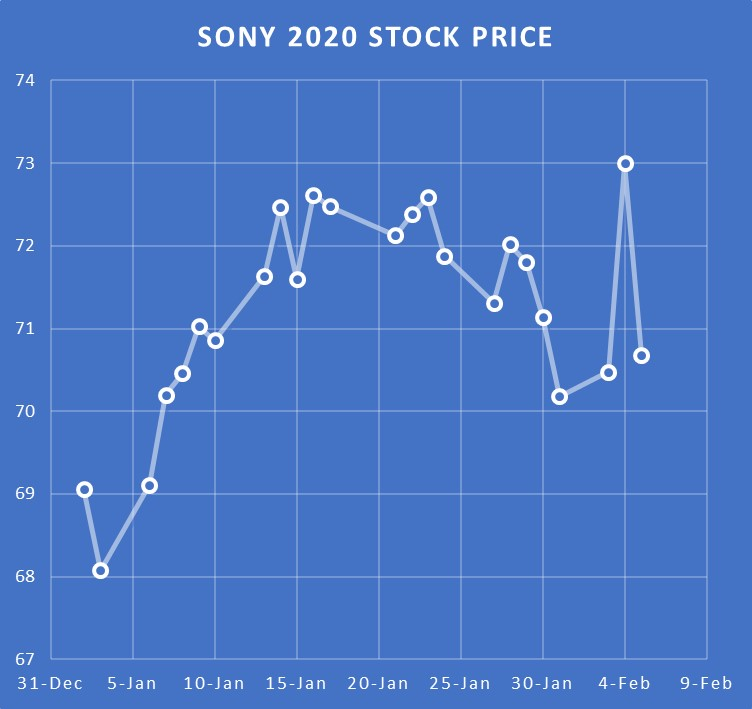 Sony Stock Jumps as Game Revenue Declines