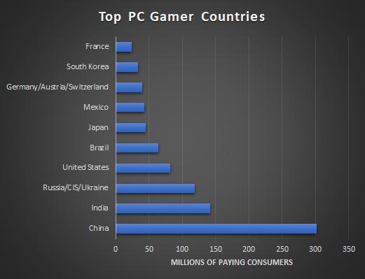 Global Video Game Consumer Population Passes 3 Billion