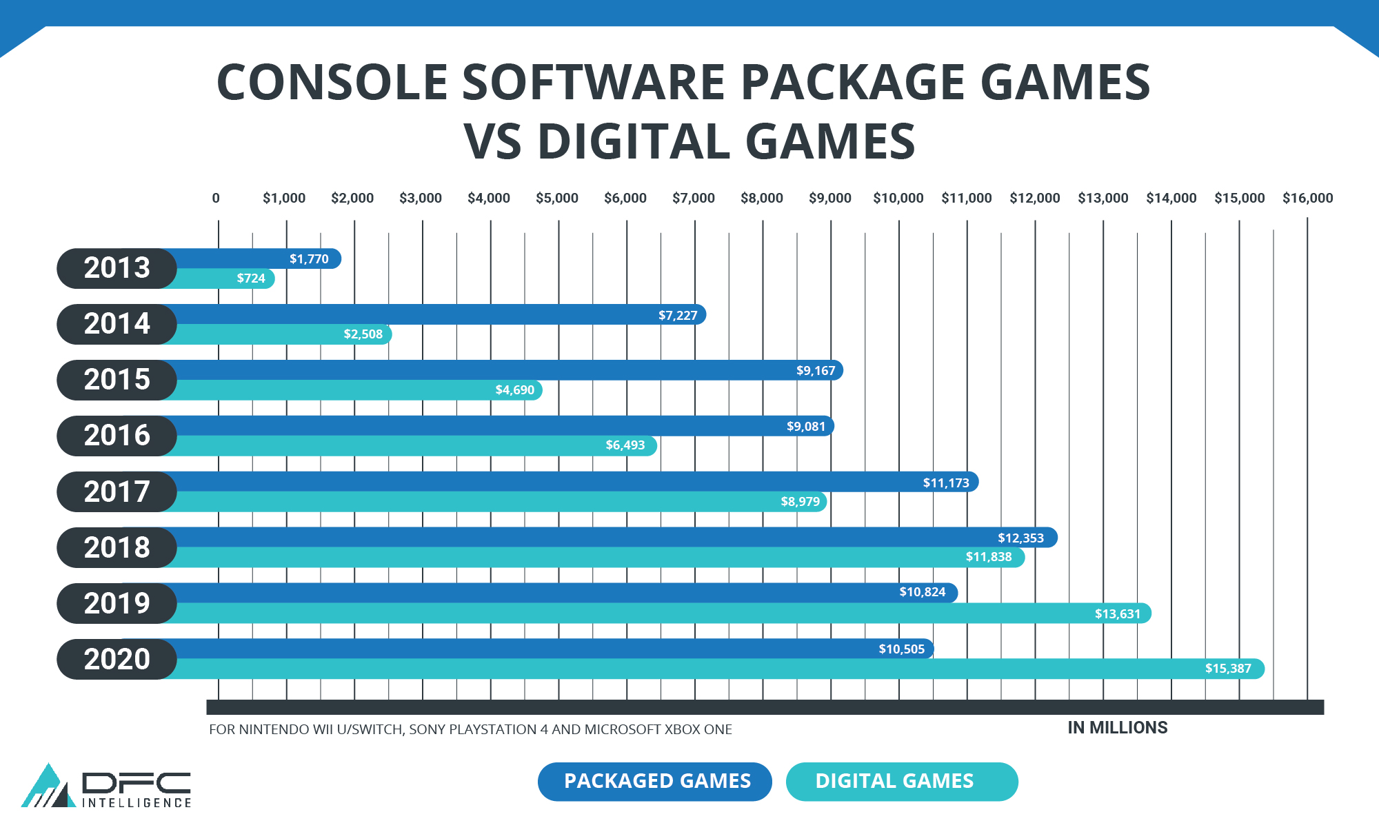 Console Software Games, Packaged Vs Digital