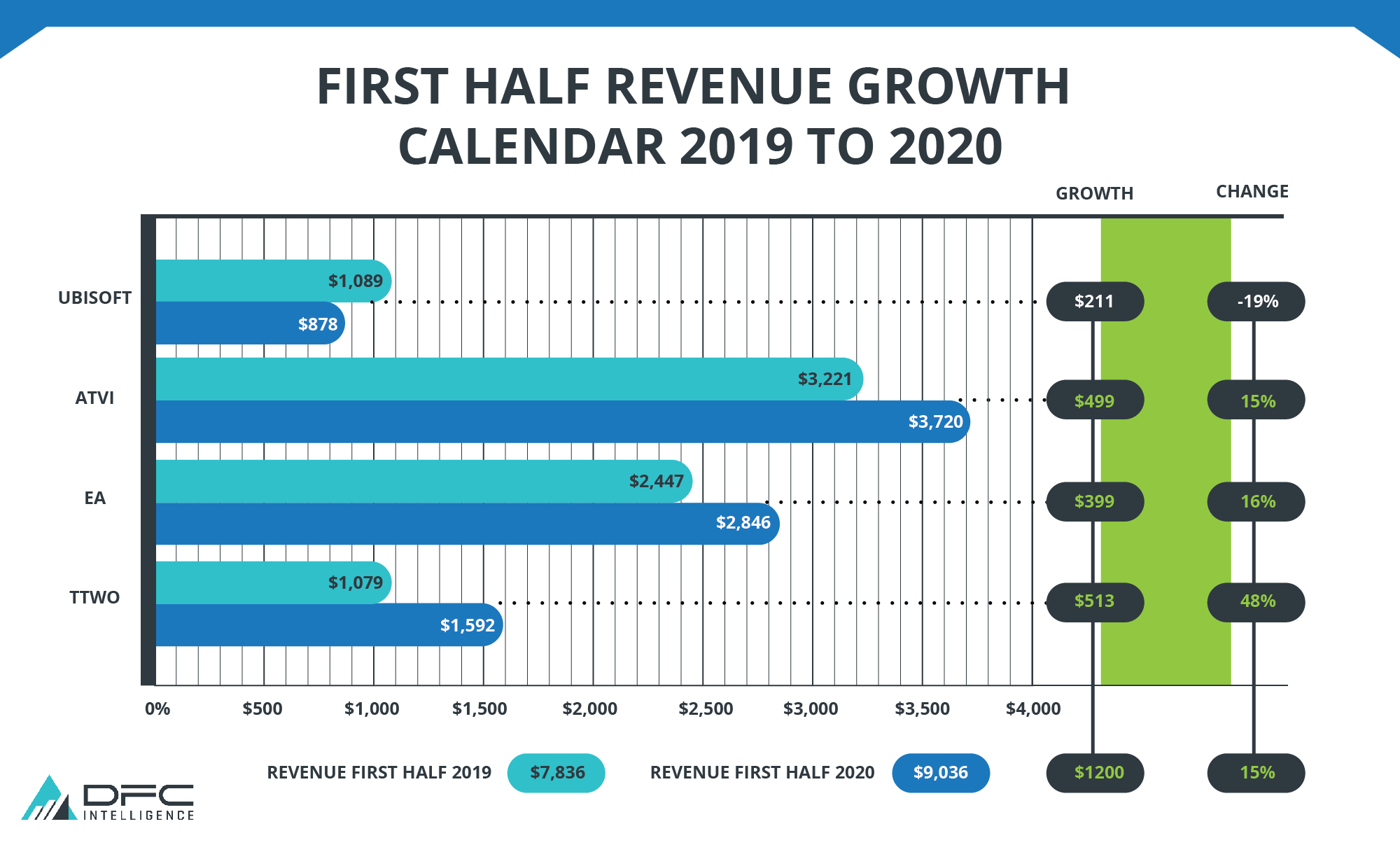 First Half Revenue Growth Calendar 2019 to 2020
