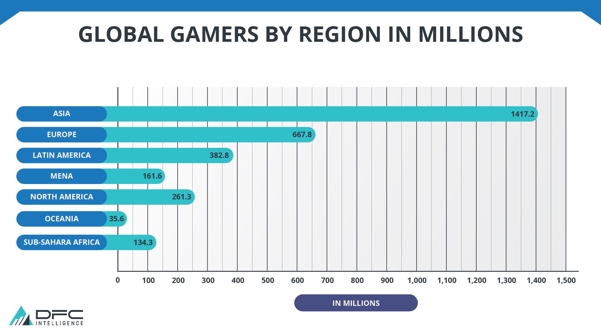 Global Gamers by Region