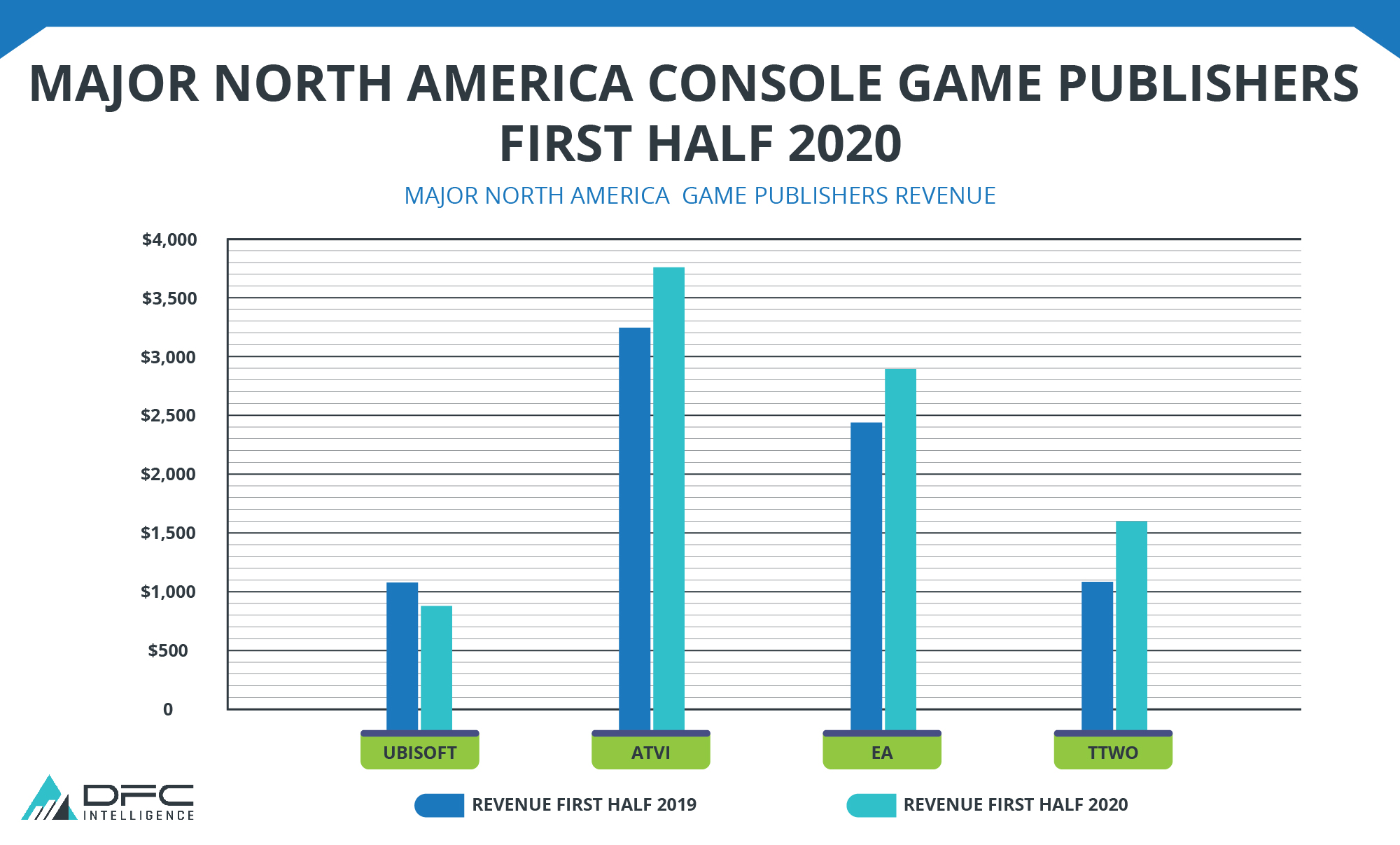 Major North American Console Publishers First Half 2020