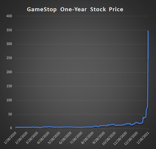 Which Video Game Company Stock Is The Next GameStop?